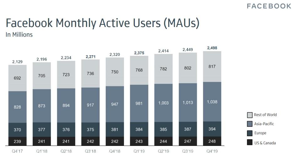 Screenshot aus der Präsentation der Facebook Geschäftszahlen 2019 mit den monatlich aktiven Nutzern. (Screenshot: facebook.com)