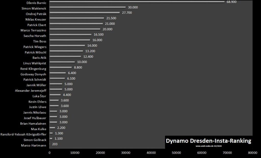 Ranking der Dynamo Spieler bei Instagram. Stand: 2020